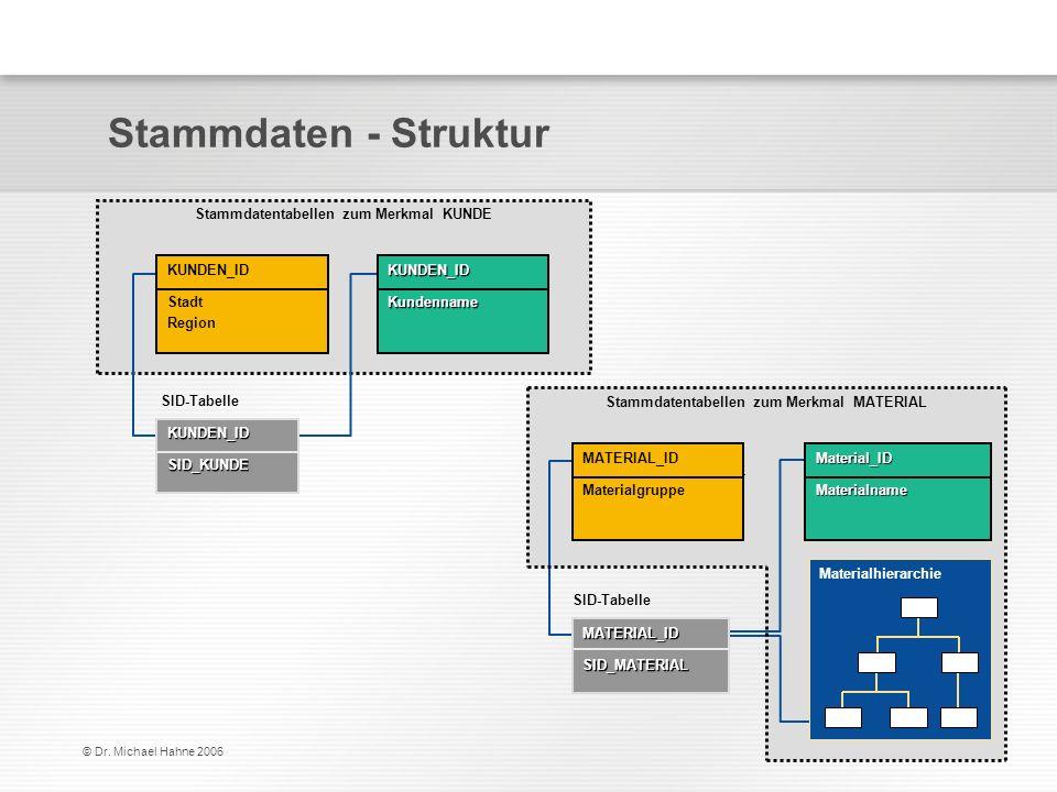 Stammdaten - Struktur Stammdatentabellen zum Merkmal KUNDE KUNDEN_ID