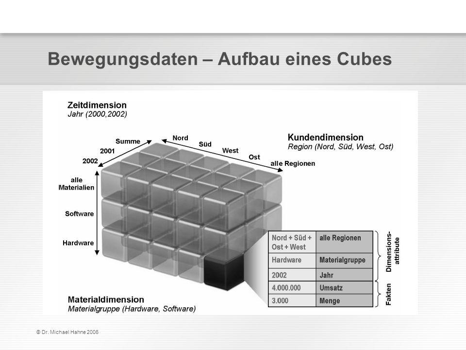 Bewegungsdaten – Aufbau eines Cubes