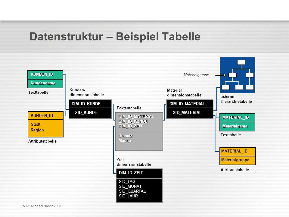 Datenstruktur – Beispiel Tabelle