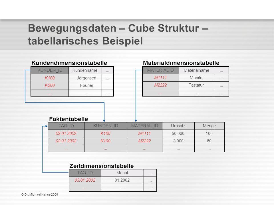 Bewegungsdaten – Cube Struktur – tabellarisches Beispiel
