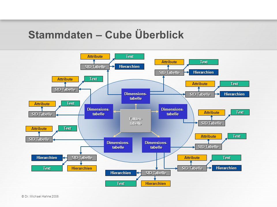 Stammdaten – Cube Überblick