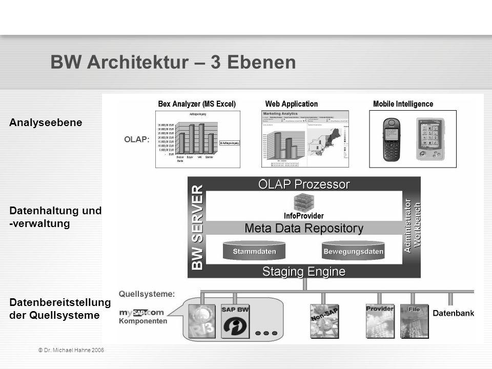 BW Architektur – 3 Ebenen
