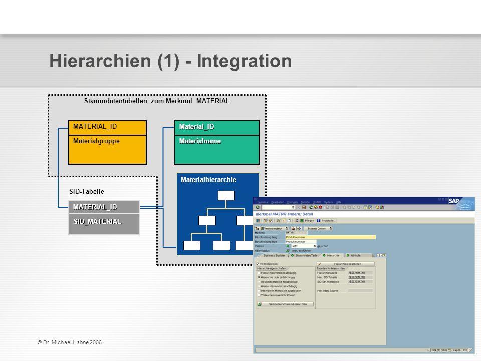 Hierarchien (1) - Integration