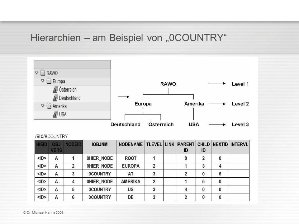 """Hierarchien – am Beispiel von """"0COUNTRY"""