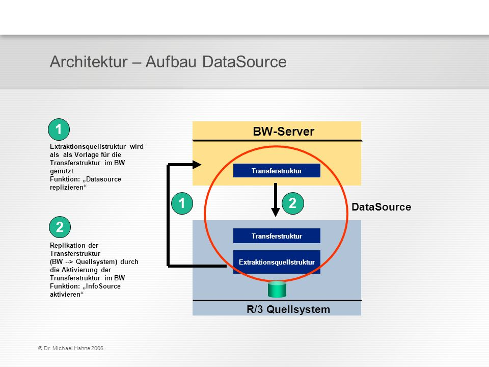 Architektur – Aufbau DataSource