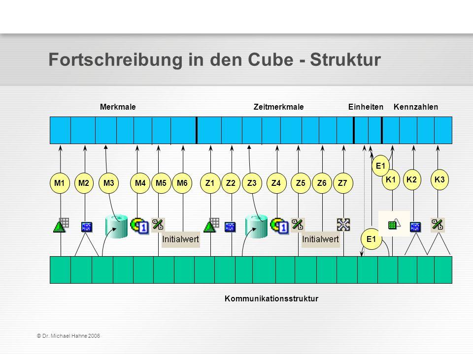Fortschreibung in den Cube - Struktur