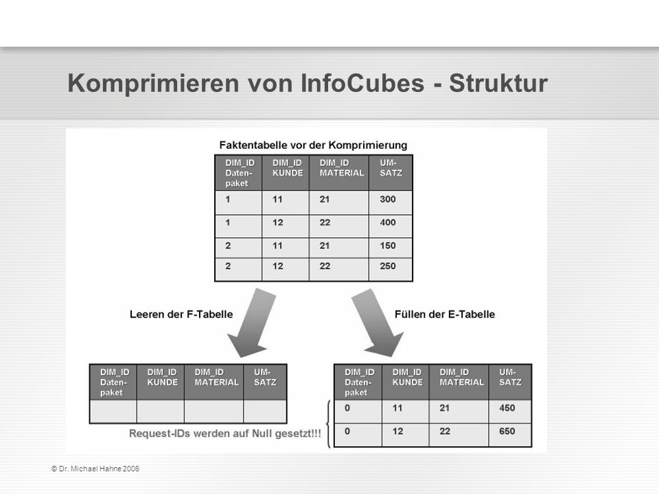 Komprimieren von InfoCubes - Struktur