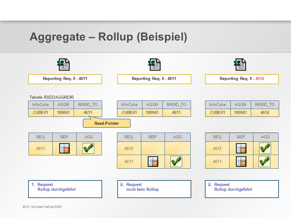 Aggregate – Rollup (Beispiel)