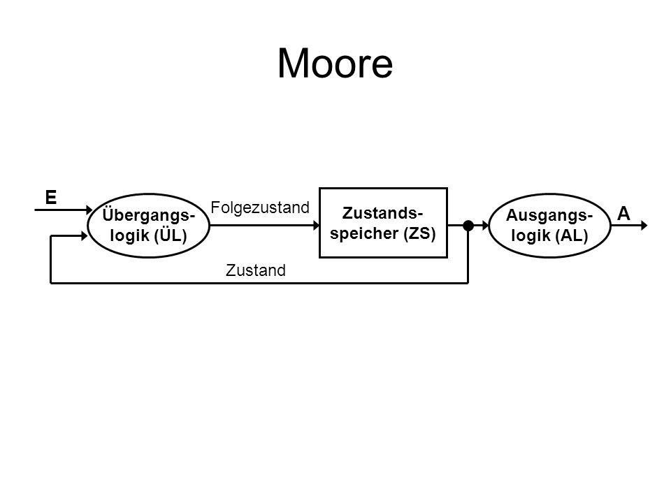 Moore E A Zustands- speicher (ZS) Übergangs- logik (ÜL) Folgezustand