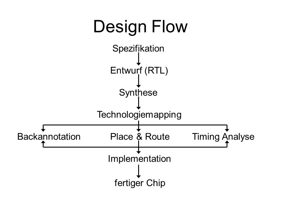 Design Flow Spezifikation Entwurf (RTL) Synthese Technologiemapping