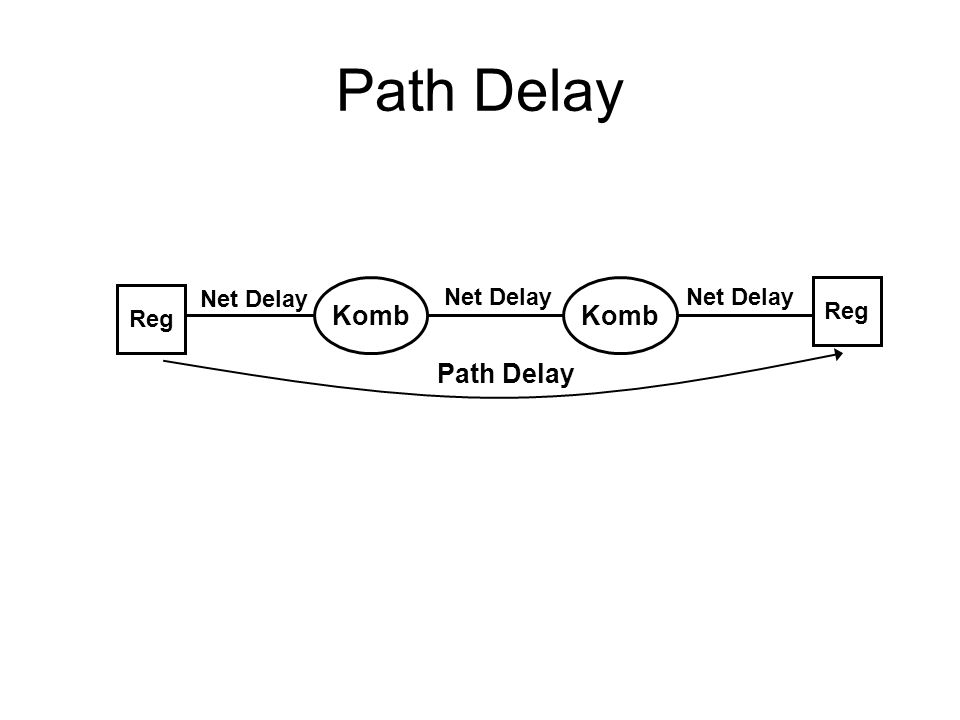 Path Delay Net Delay Komb Net Delay Komb Net Delay Reg Reg Path Delay