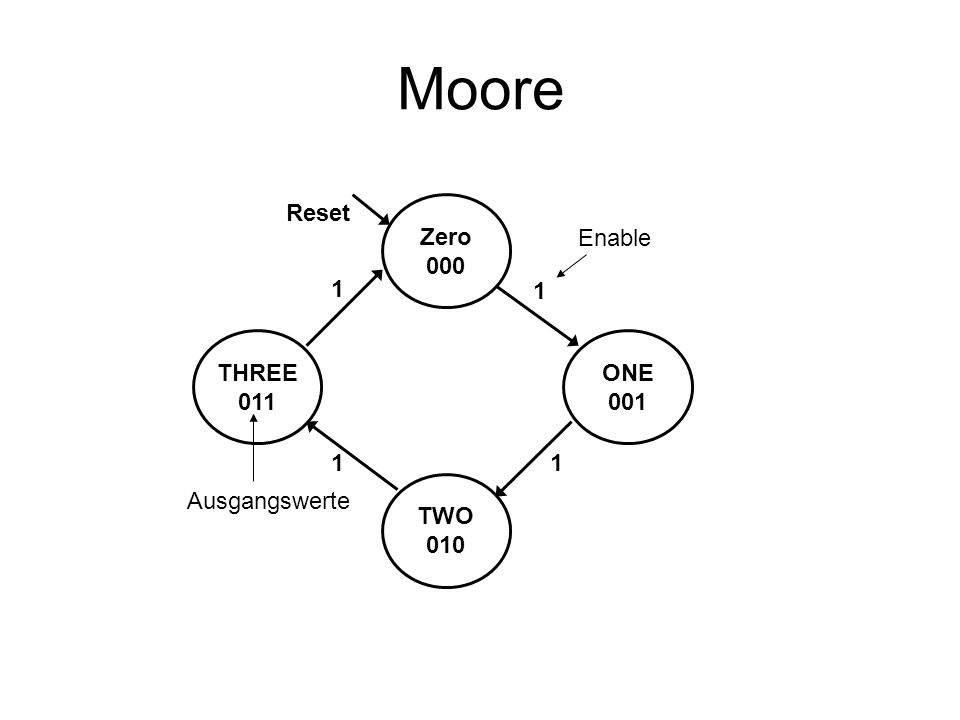 Moore Reset Zero 000 Enable 1 1 THREE 011 ONE 001 1 1 TWO 010