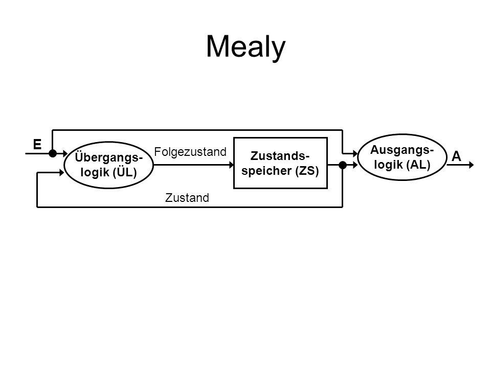 Mealy E A Ausgangs- logik (AL) Zustands- speicher (ZS) Übergangs-