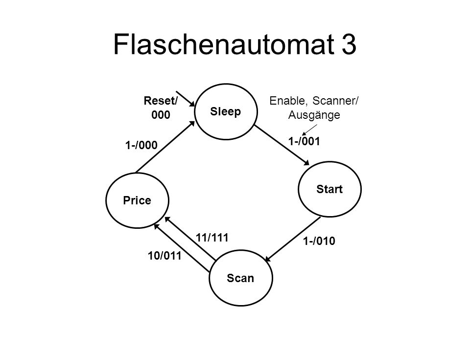 Flaschenautomat 3 Sleep Reset/ 000 Enable, Scanner/ Ausgänge 1-/001