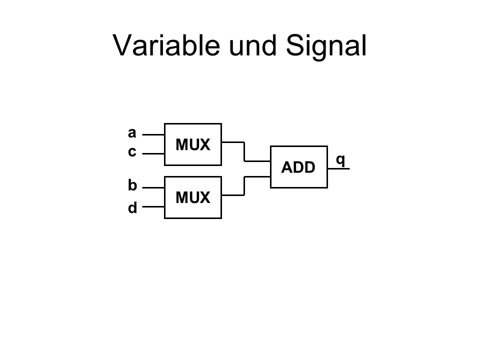 Variable und Signal a MUX c ADD q b MUX d