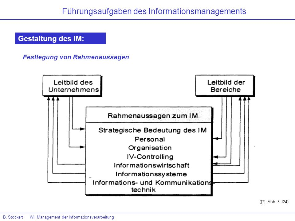 Führungsaufgaben des Informationsmanagements