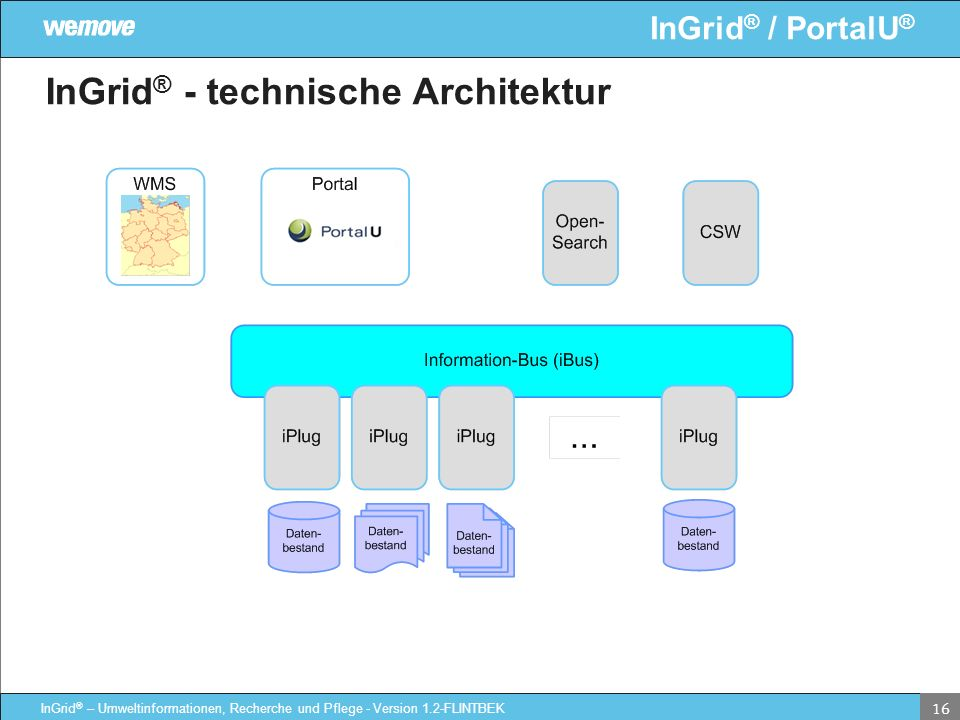 InGrid® - technische Architektur