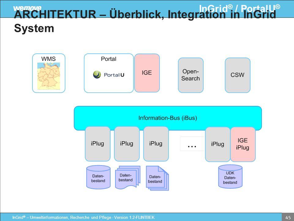 ARCHITEKTUR – Überblick, Integration in InGrid System