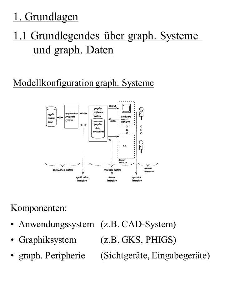 1.1 Grundlegendes über graph. Systeme und graph. Daten