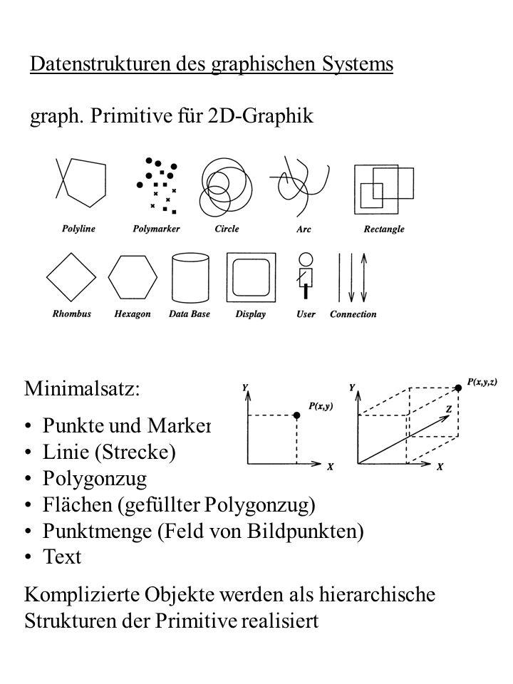 Datenstrukturen des graphischen Systems