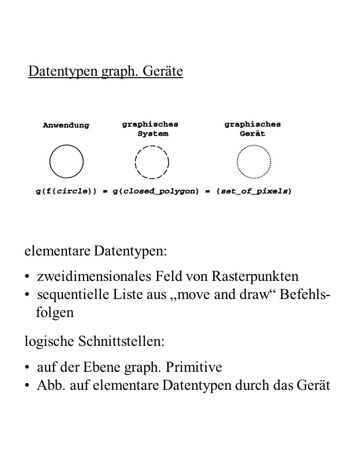 Datentypen graph. Geräte