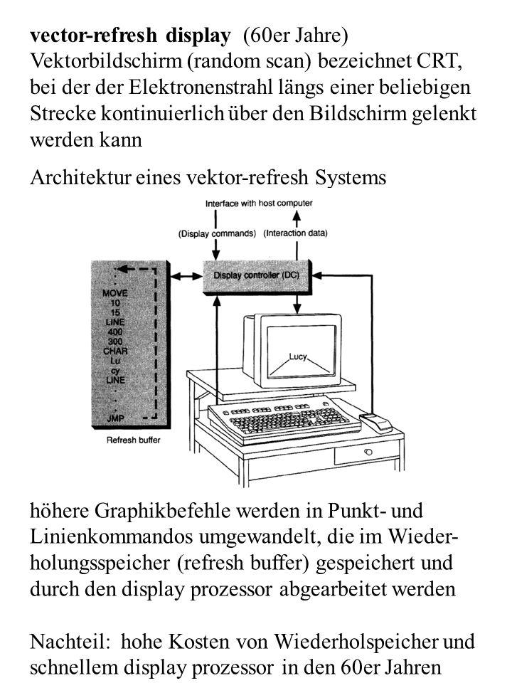 vector-refresh display (60er Jahre)
