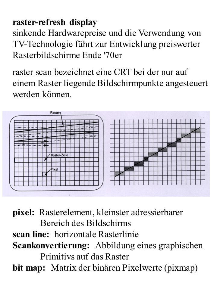 raster-refresh display