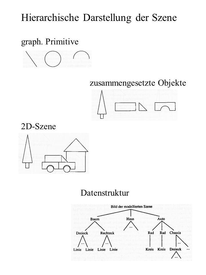 Hierarchische Darstellung der Szene