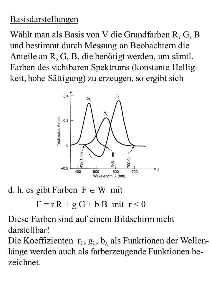 Basisdarstellungen Wählt man als Basis von V die Grundfarben R, G, B. und bestimmt durch Messung an Beobachtern die.