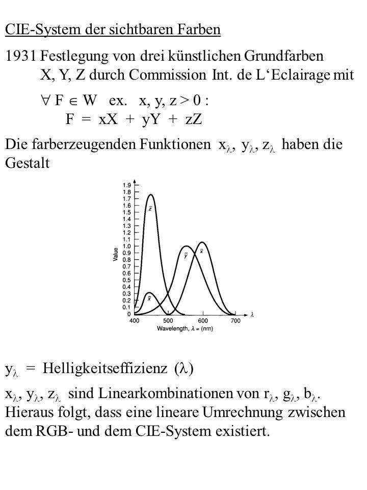 CIE-System der sichtbaren Farben