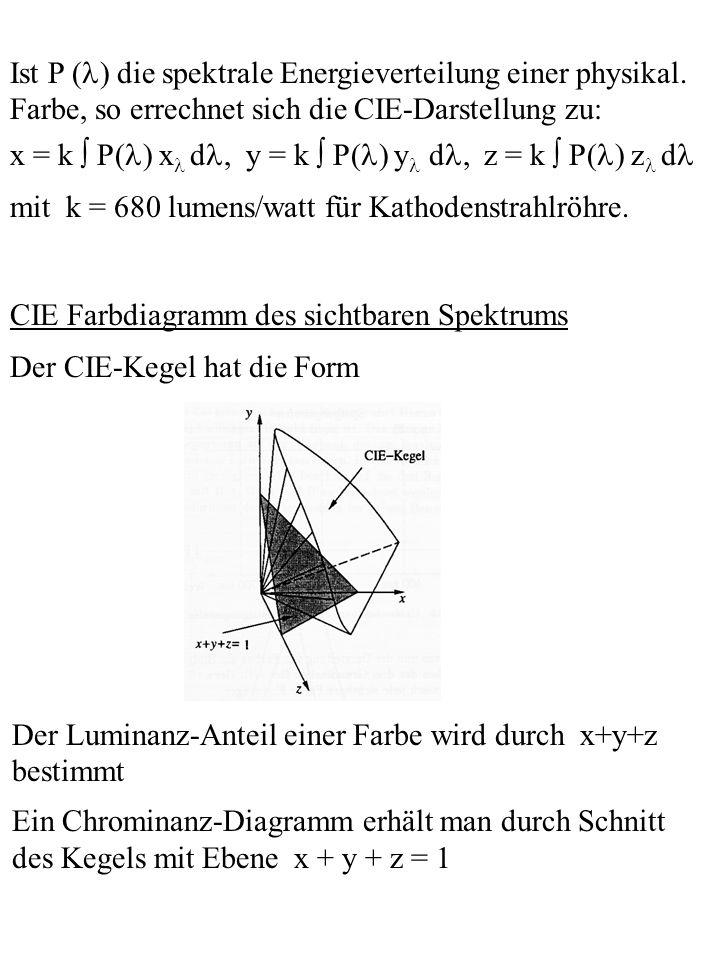 Ist P () die spektrale Energieverteilung einer physikal.