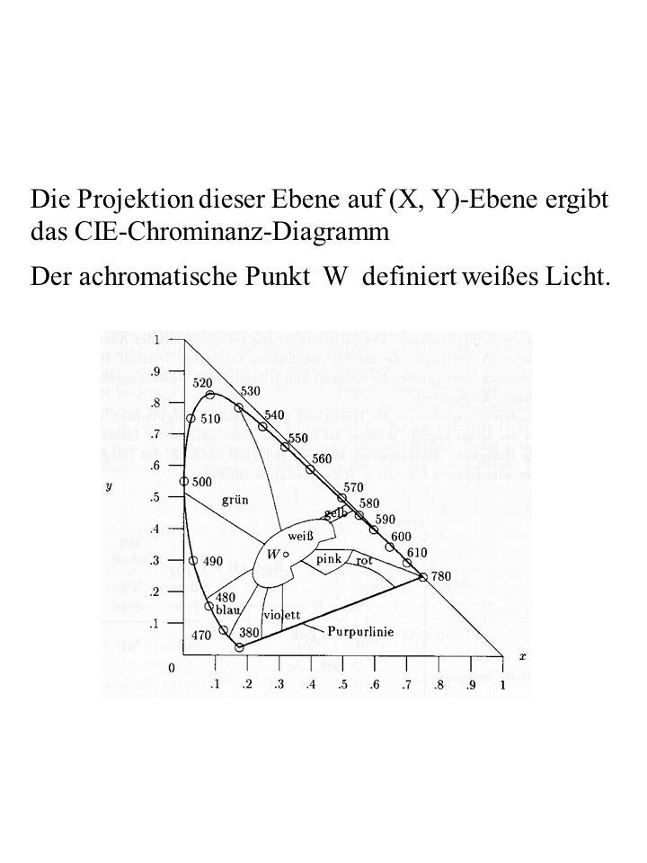 Die Projektion dieser Ebene auf (X, Y)-Ebene ergibt