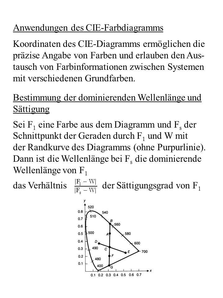 Anwendungen des CIE-Farbdiagramms