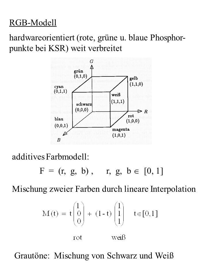 RGB-Modell hardwareorientiert (rote, grüne u. blaue Phosphor- punkte bei KSR) weit verbreitet. additives Farbmodell: