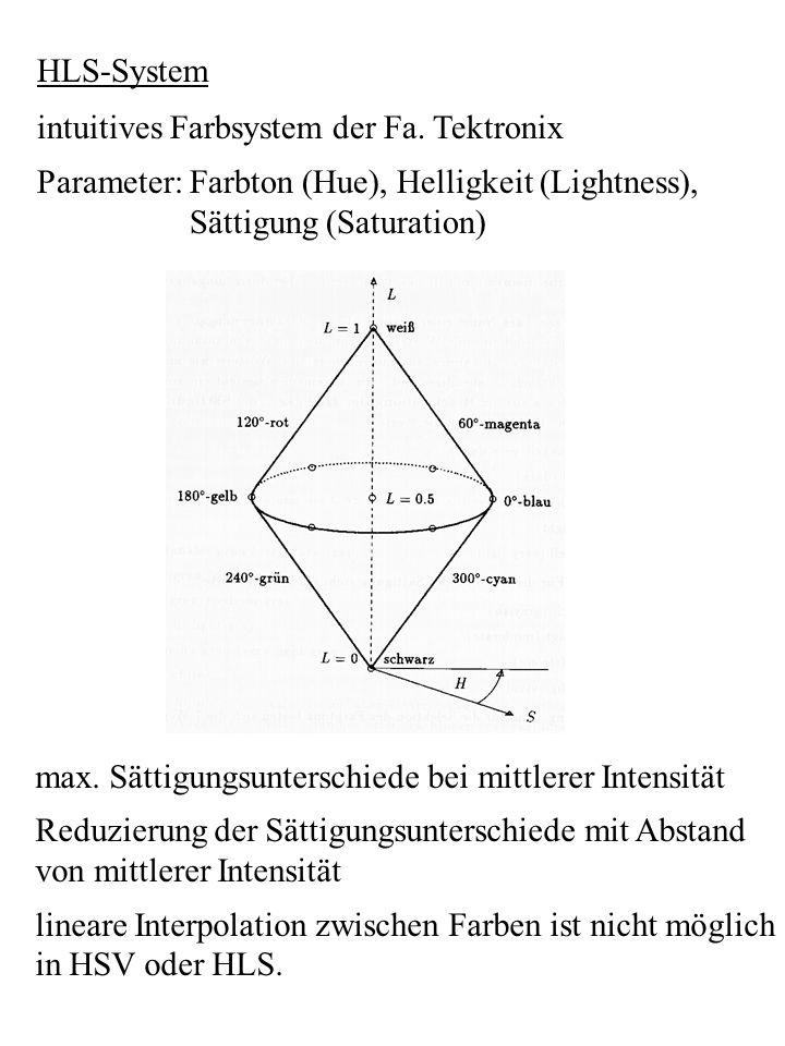 HLS-System intuitives Farbsystem der Fa. Tektronix. Parameter: Farbton (Hue), Helligkeit (Lightness),