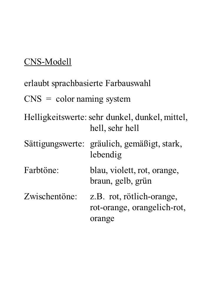 CNS-Modell erlaubt sprachbasierte Farbauswahl. CNS = color naming system. Helligkeitswerte: sehr dunkel, dunkel, mittel,
