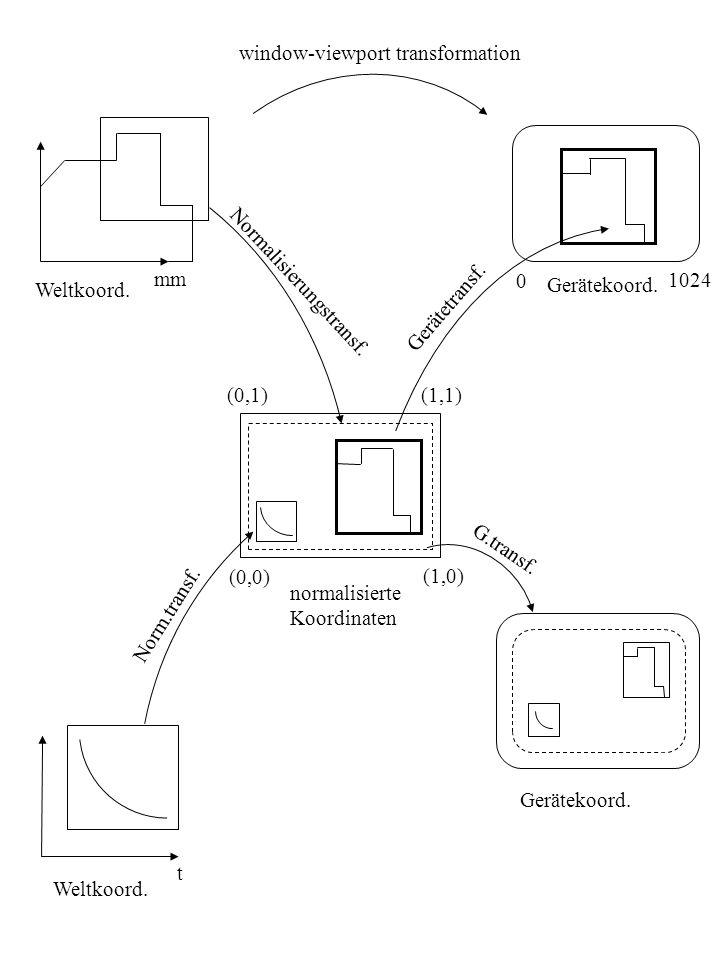 window-viewport transformation