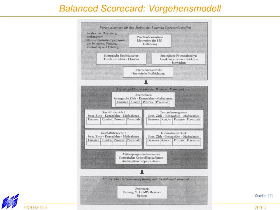 Balanced Scorecard: Vorgehensmodell