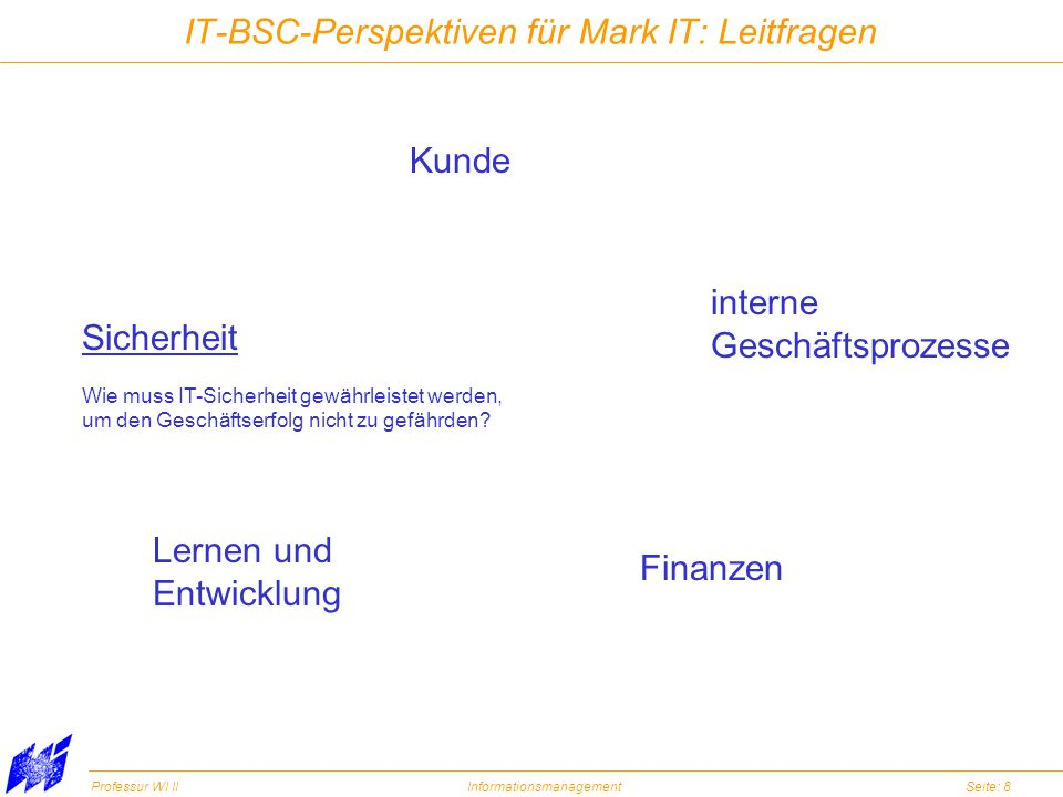 IT-BSC-Perspektiven für Mark IT: Leitfragen