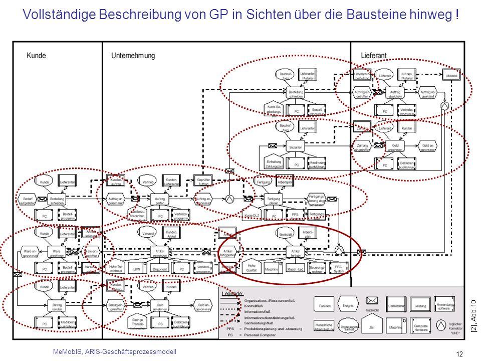 Vollständige Beschreibung von GP in Sichten über die Bausteine hinweg !