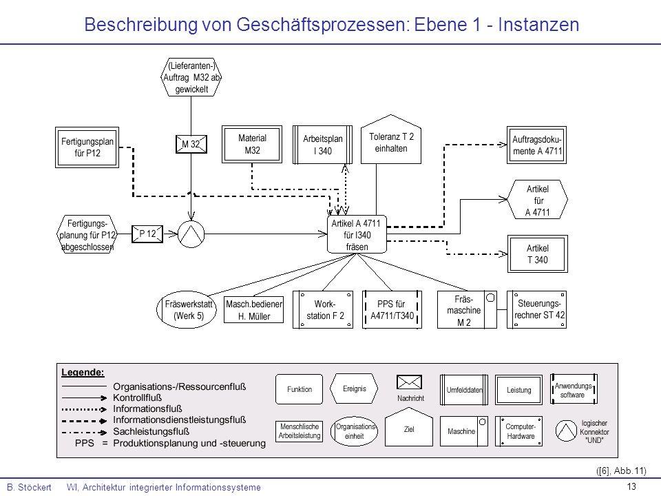 Beschreibung von Geschäftsprozessen: Ebene 1 - Instanzen