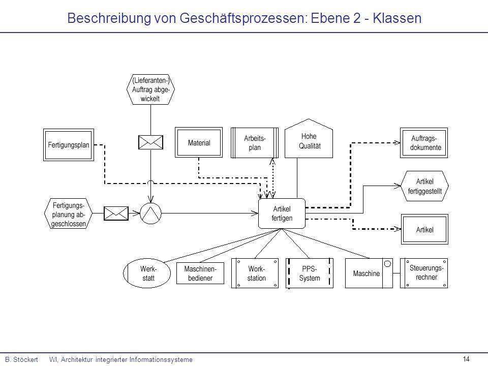 Beschreibung von Geschäftsprozessen: Ebene 2 - Klassen