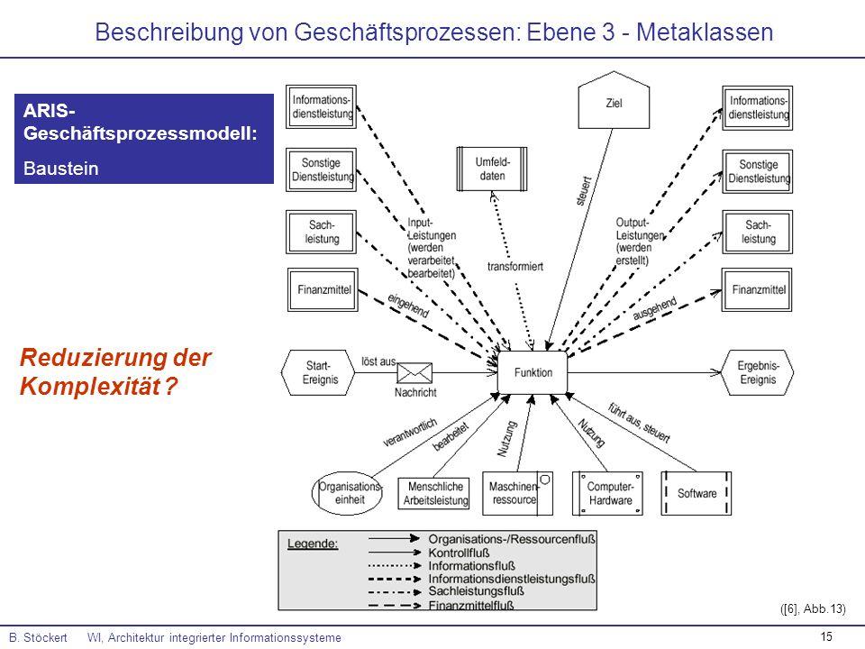 Beschreibung von Geschäftsprozessen: Ebene 3 - Metaklassen