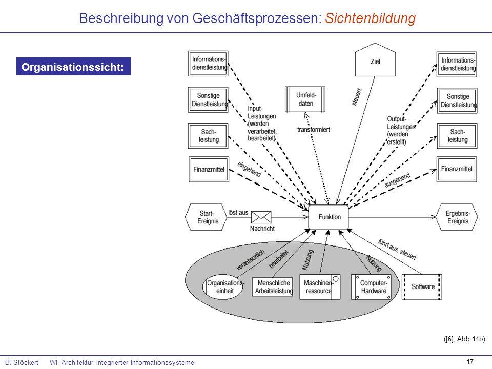 Beschreibung von Geschäftsprozessen: Sichtenbildung