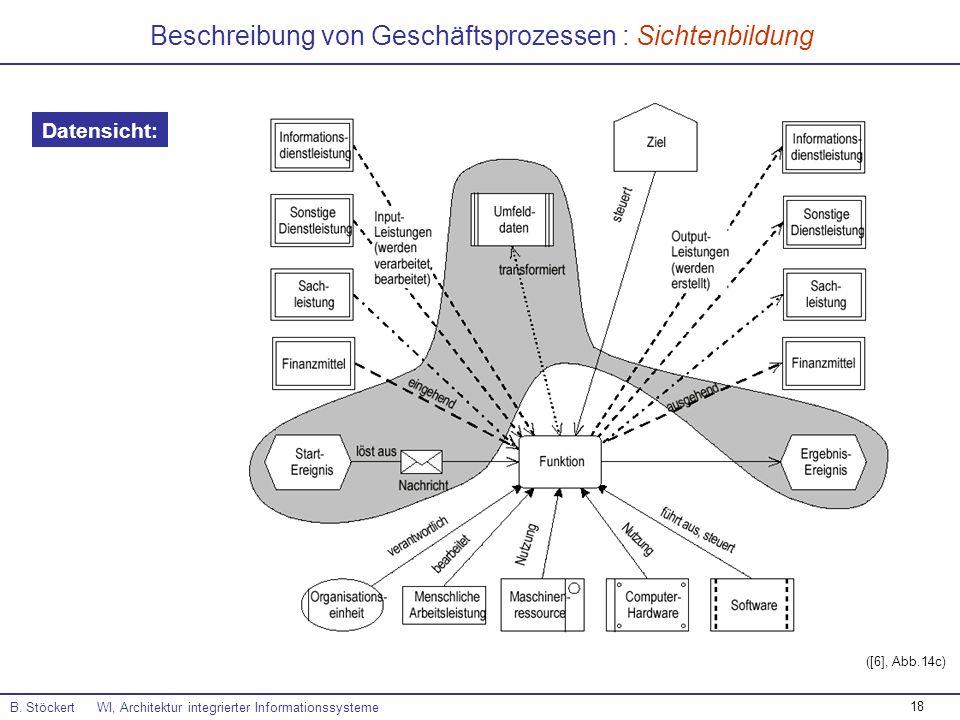 Beschreibung von Geschäftsprozessen : Sichtenbildung