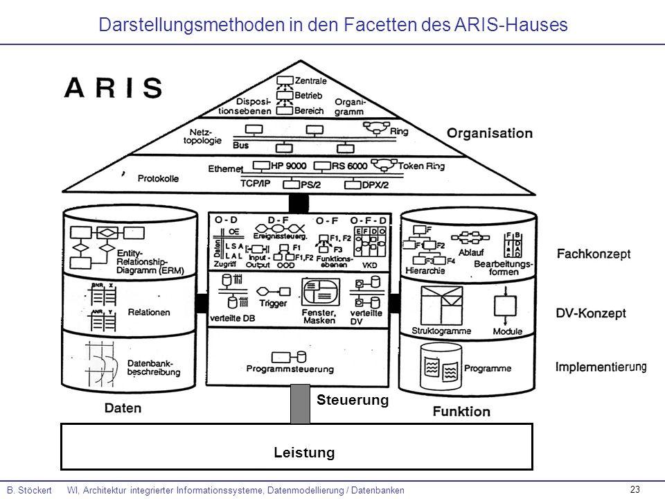 Darstellungsmethoden in den Facetten des ARIS-Hauses