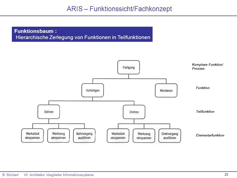 ARIS – Funktionssicht/Fachkonzept