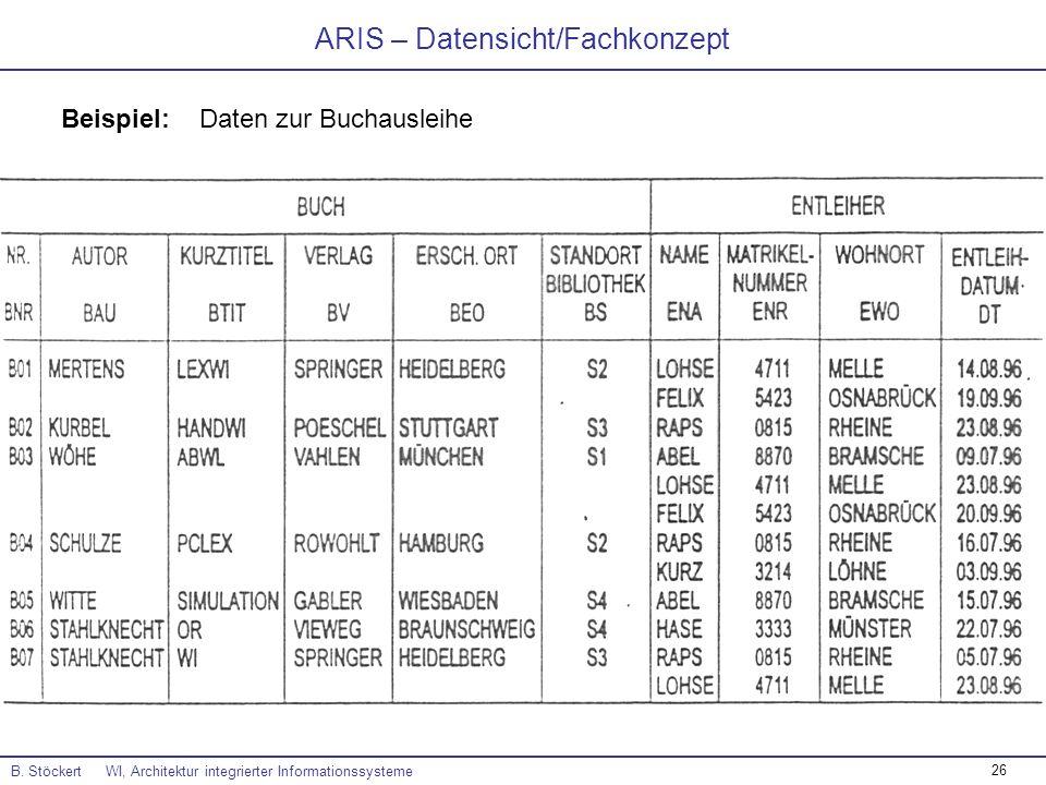 ARIS – Datensicht/Fachkonzept