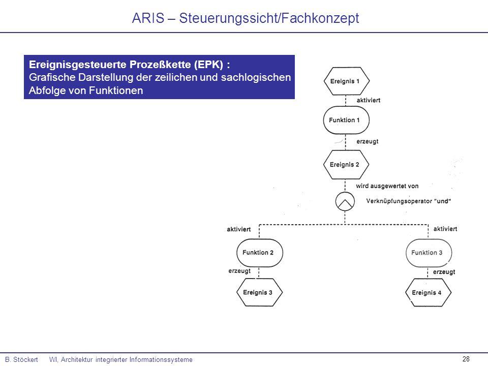 ARIS – Steuerungssicht/Fachkonzept