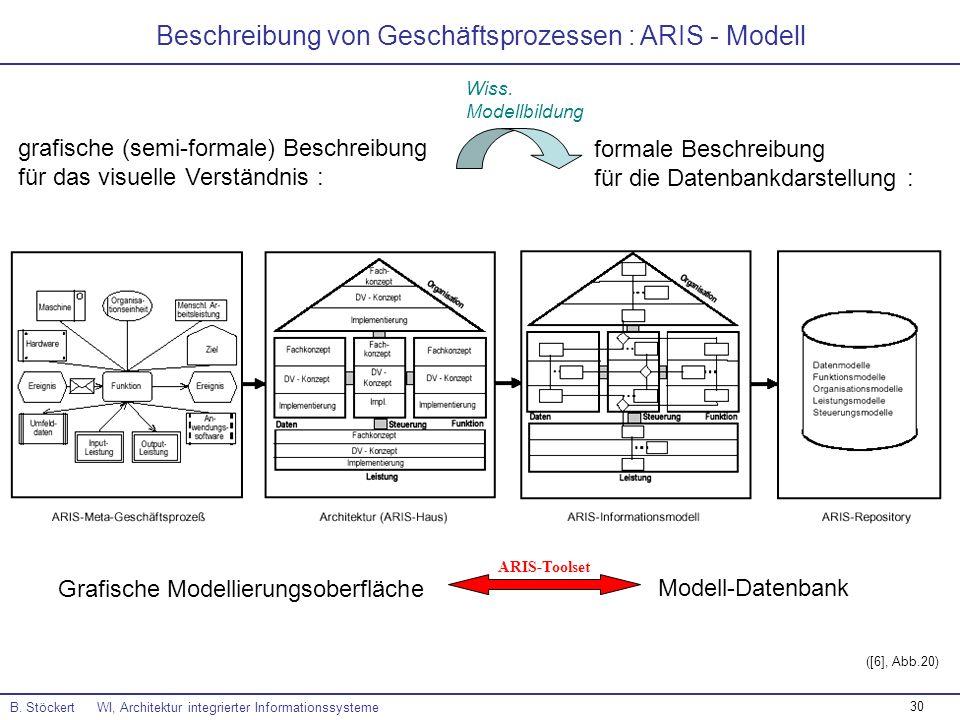 Beschreibung von Geschäftsprozessen : ARIS - Modell